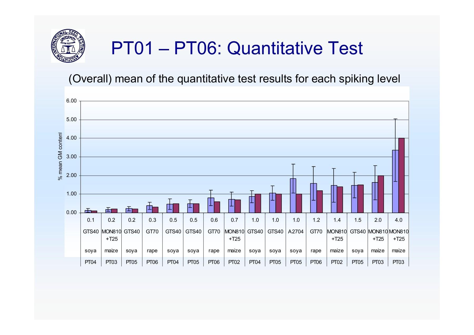 4th ISTA Proficiency Test on GMO Testing on Soybean   Focusky
