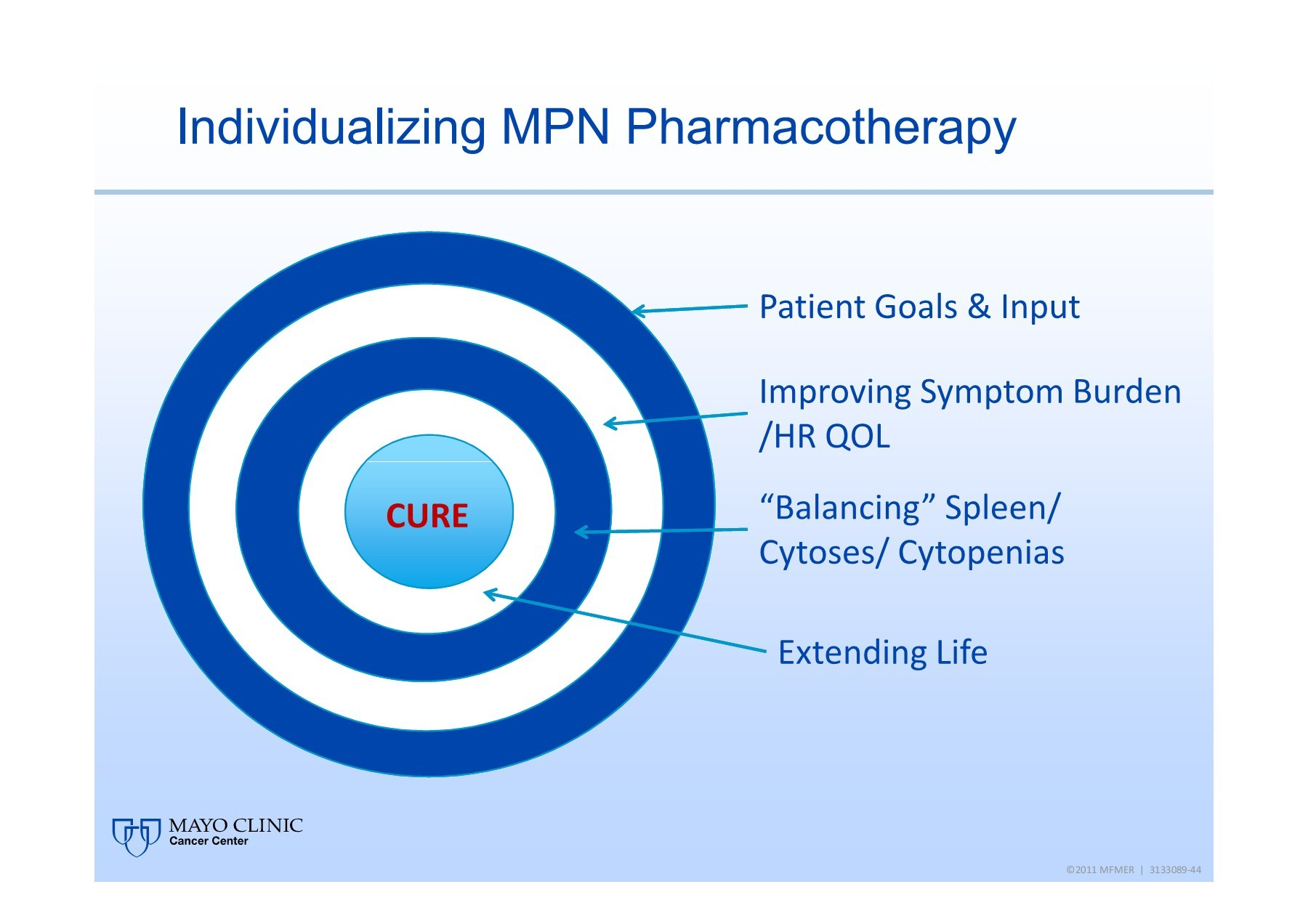 Overview of Mayo Clinic Cancer Center - MPN Advocacy | Focusky