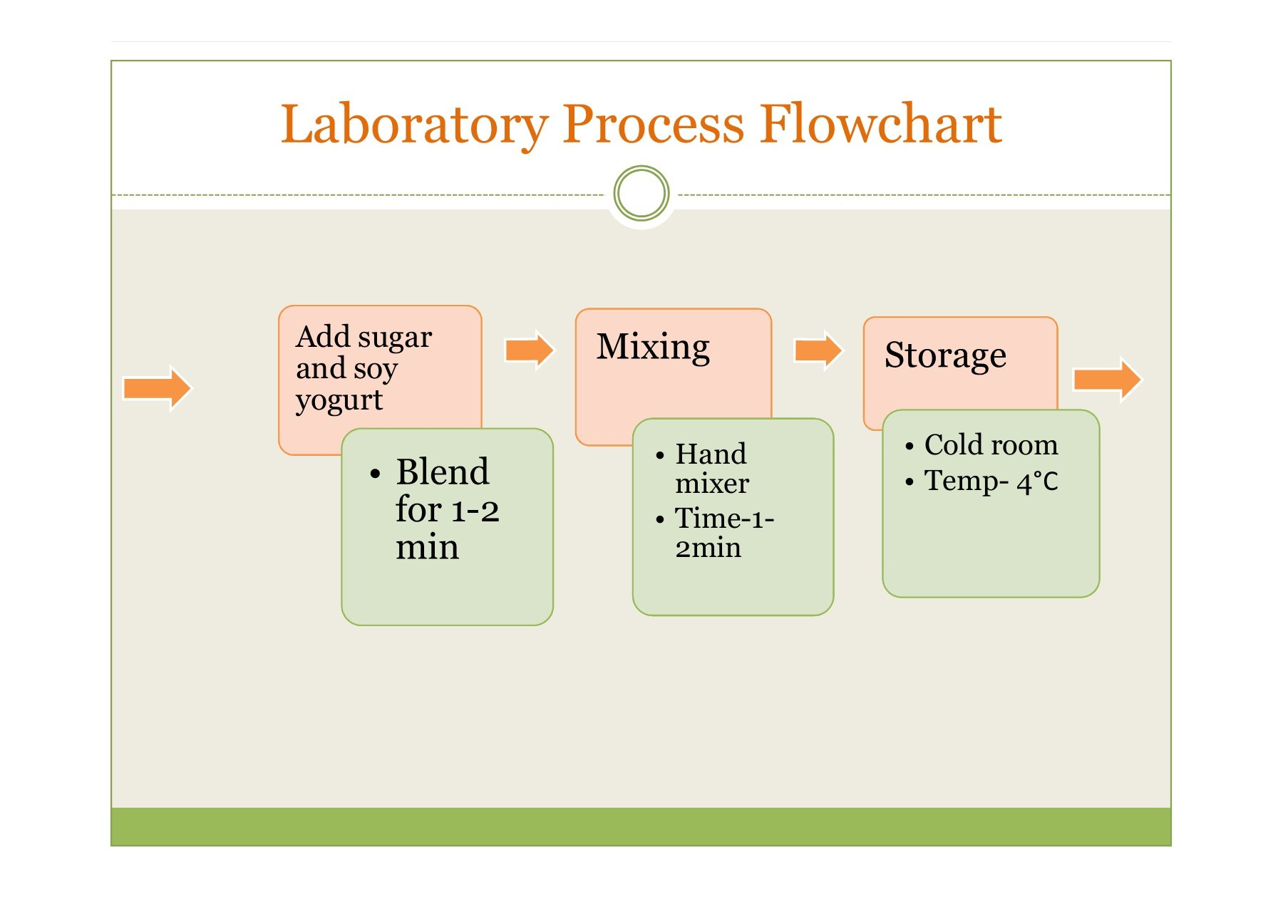 Flow Diagram Making Yogurt Gallery Auto Electrical Wiring Process